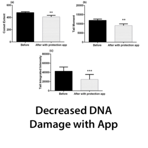 Decreased DNA Damage with App